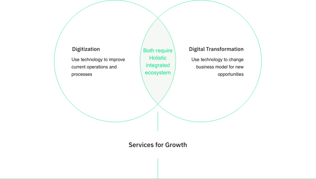 Digital Transformation consulting firm